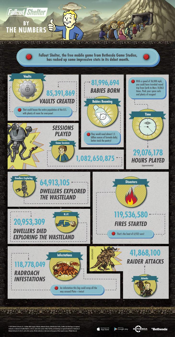 FalloutShelter_Infographic_v10-EN 1